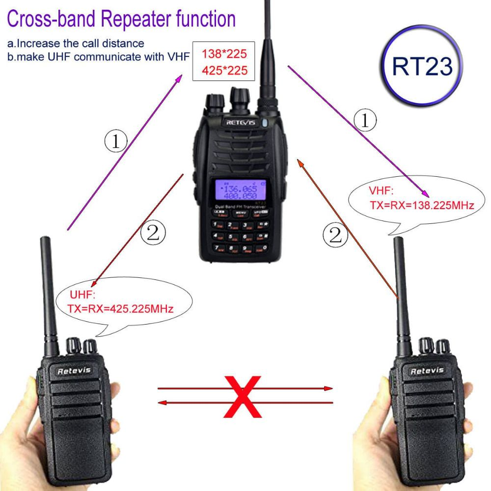 RT23 Cross-band Repeater Dual PTT Walkie Talkie